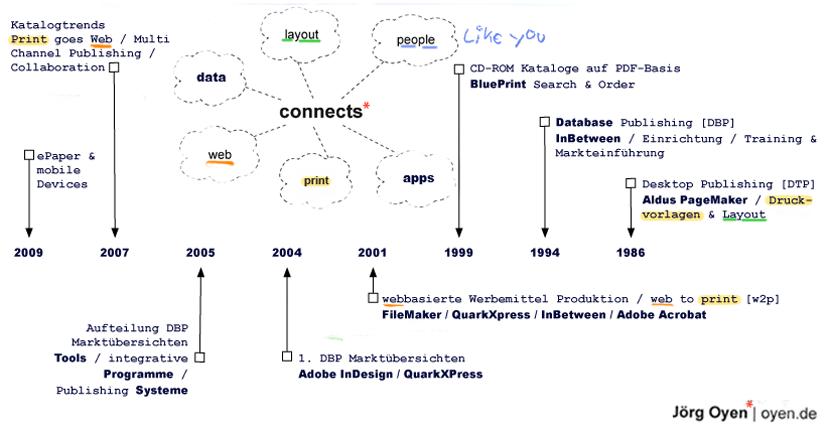 page-oyen-timline-1986-2009