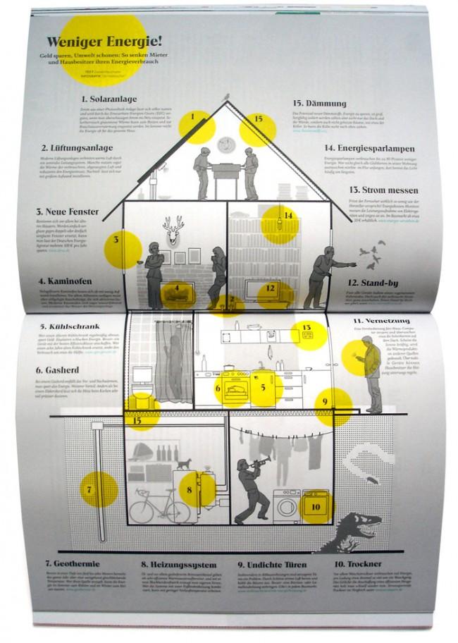 Enorm-Magazin. Möglichkeiten zum Energiesparen.