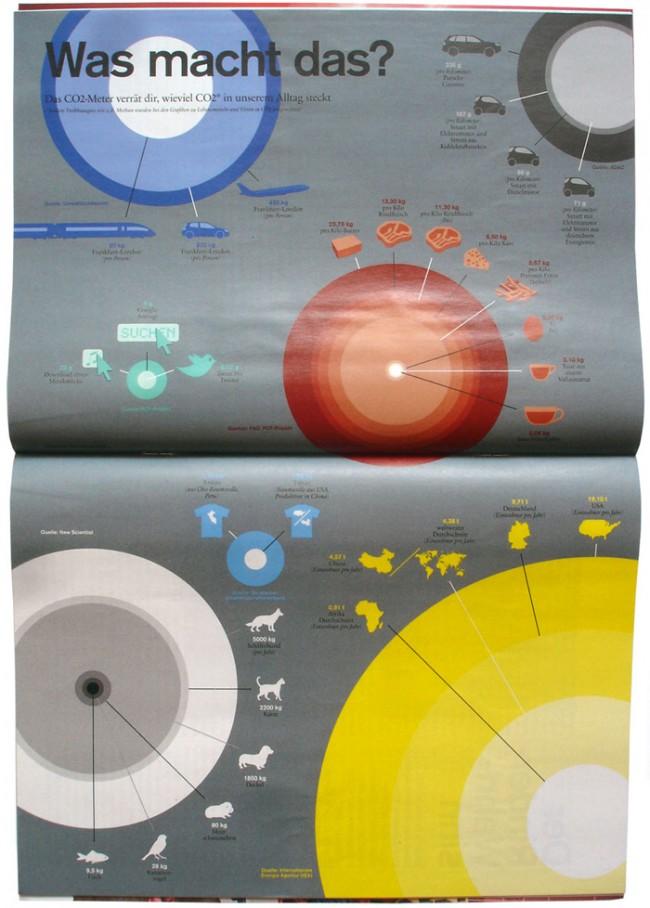 Fluter-Magazin. Thema CO2. Das CO2-Meter verrät, wieviel CO2 in unserem Alltag steckt.