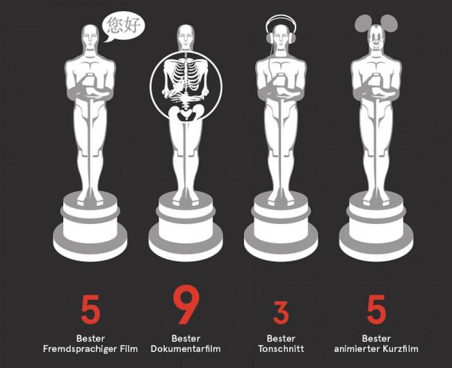 ZEIT Magazin. In der Nebenrolle. Eine Untersuchung über Frauen im Filmgeschäft. Wie oft haben Frauen welchen Oscar gewonnen?