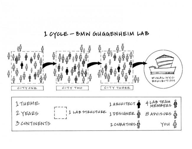 Diagramm Illustration, das einen Zyklus des BMW Guggenheim Lab darstellt
