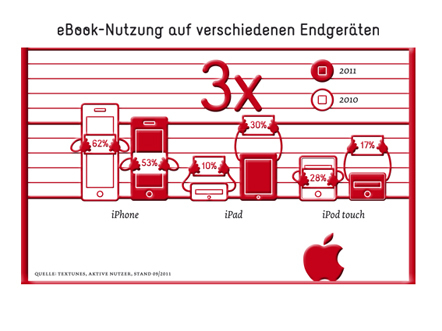 Bild ebooks Apple