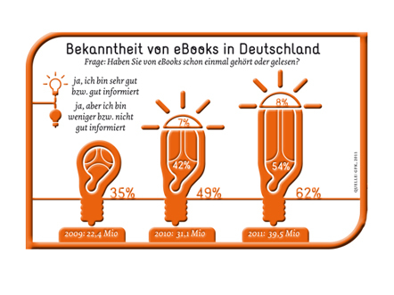 Bild ebooks Trends