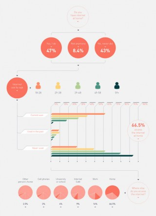 Infografik über Medien-Konsum im Iran