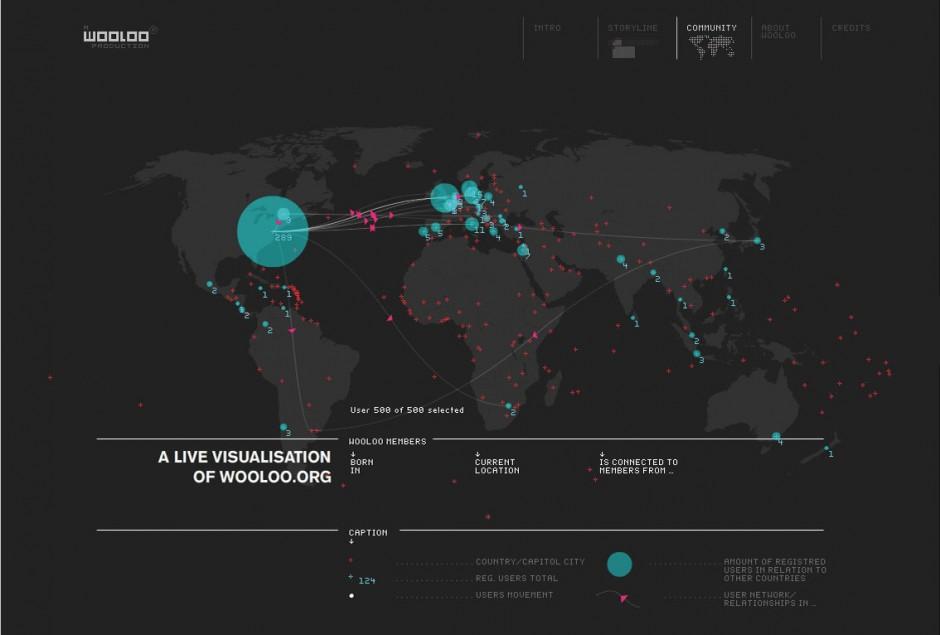 Live-Visualisierung des Künstlernetzwerkes Wooloo