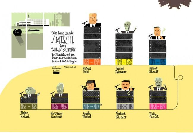 Eine Infografik zeigt die Amtszeiten der Bundeskanzler