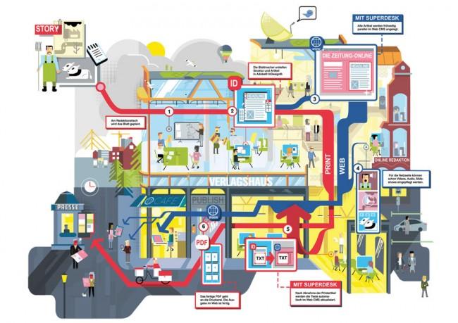 Infografik über den Redaktionsablauf für Sourcefabrik/Last