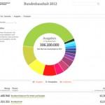 content_size_KR_120823_Bundeshaushalt