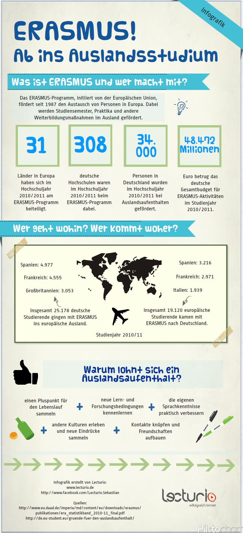 Infografik-ERASMUS