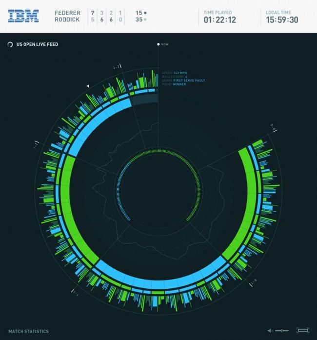 Der Pointstream ist eine interaktive Echtzeit-Datenanalyse und Visualisierung des US Open Tourniers für IBM. Entwickelt mit unit9.