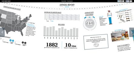 Bild Annual Report Warby Parker