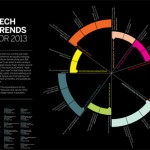 content_size_2013_Tech_Trends_poster-1
