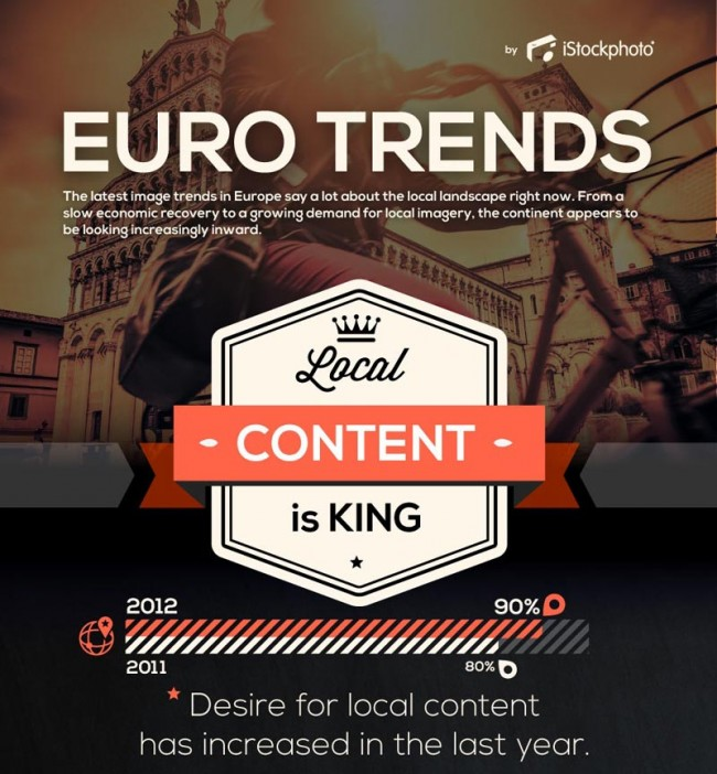 Euro Trends