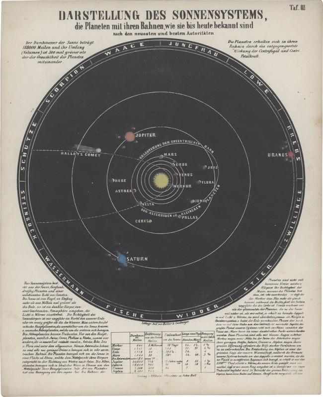 Astronomischer Bilder-Atlas Ludwig Preyßinger, Professor der Physik und Konservator der Sternwarte Augsburg