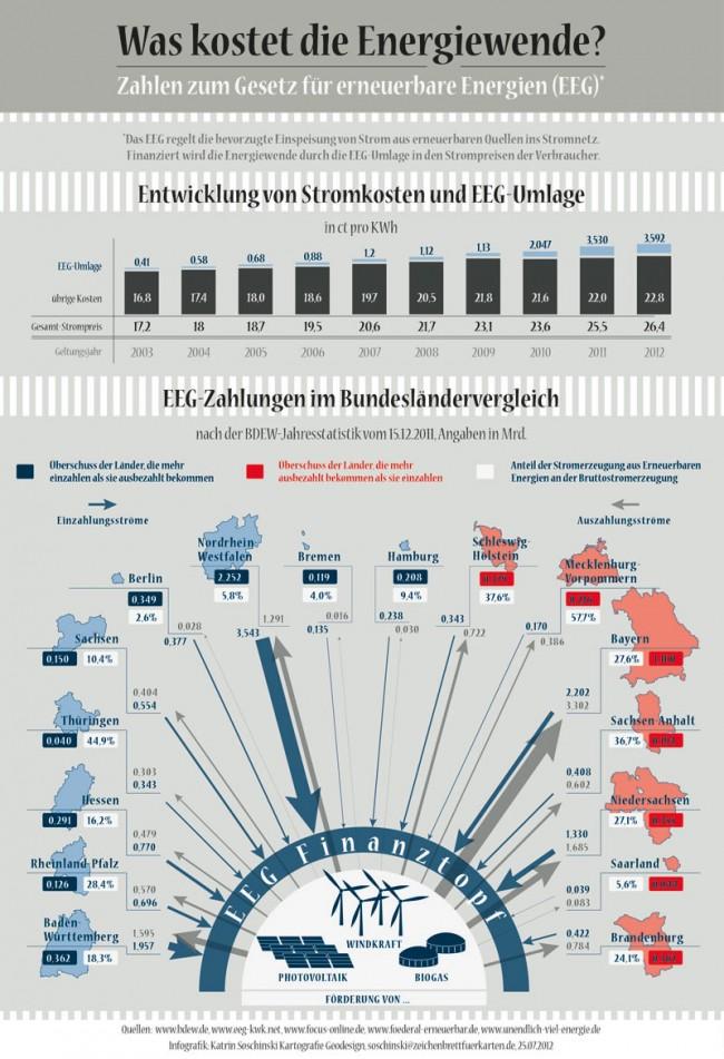 2012er-Grafik zur Energiewende, Stromkosten und dem EEG