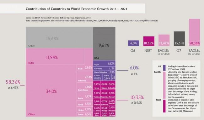 Englischsprachige Grafik zum Anteil der Länder am Weltwirtschaftswachstum zwischen 2011 und 2021
