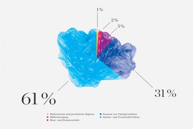 Plastik Ahoi! | (Fotografische) Informationsgrafiken zum Thema Ursachen, Verteilung und Zusammensetzung von Plastikmüll in den Weltmeeren, sowie Auswirkungen und Gefahren für die Tierwelt und den Menschen
