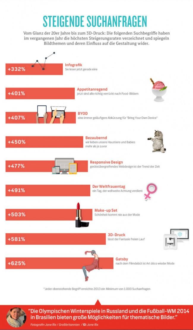 BI_140123_Infografik_BI_140123_Infografik_Shutterstock-Design-Trends-2014_04