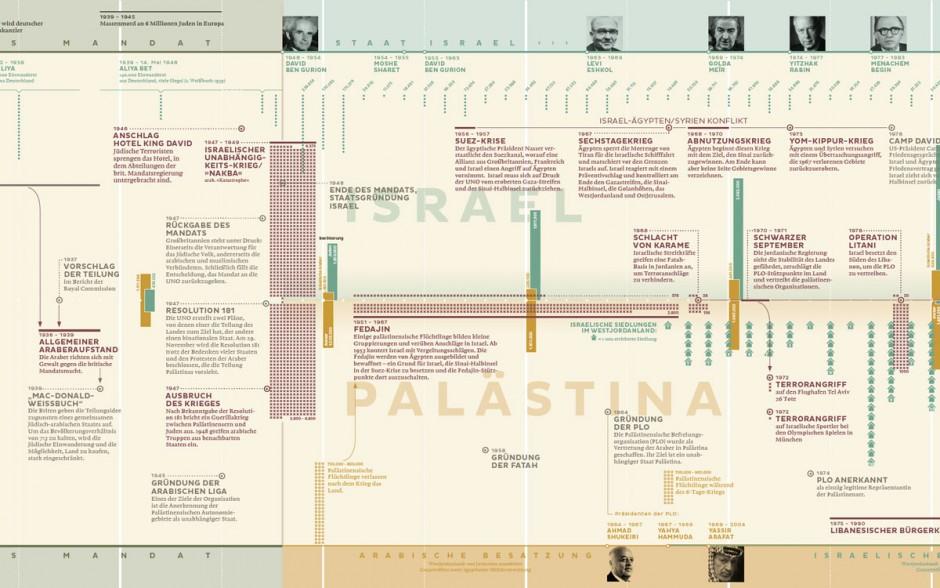 Rechercheleistung Wissenschaft: David Gärtner – Resolution 181 – Ein Konflikt und seine Geschichte