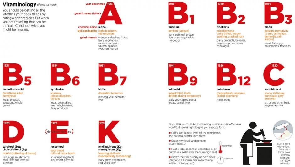 Vitaminology Design: Nigel Holmes Jahr: 2012