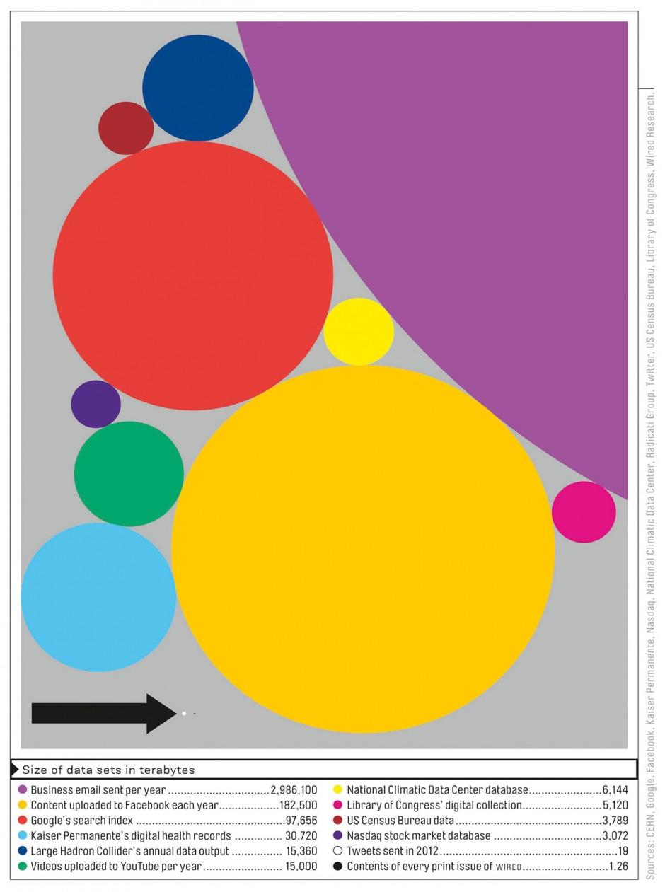 Big data Design: Tim Leong Quelle: Wired Jahr: 2013