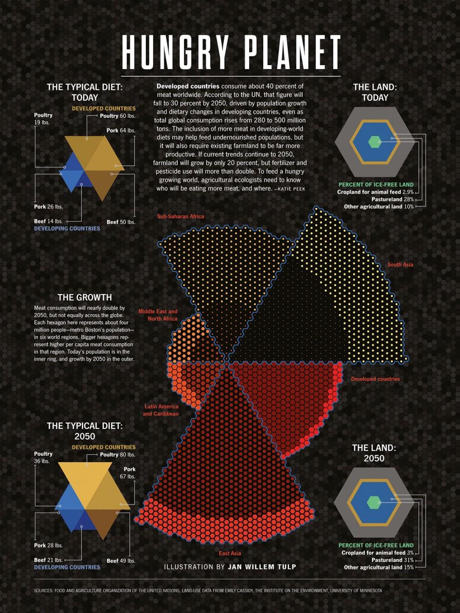 Hungry planet Design: Jan Willem Tulp Quelle: Popular Science Recherche: Katie Peek Jahr: 2013
