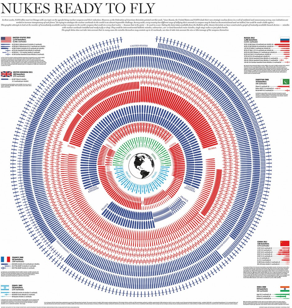Nukes ready to fly Design: Andrew Barr, Richard Johnson Quelle: National Post, Canada Jahr: 2012