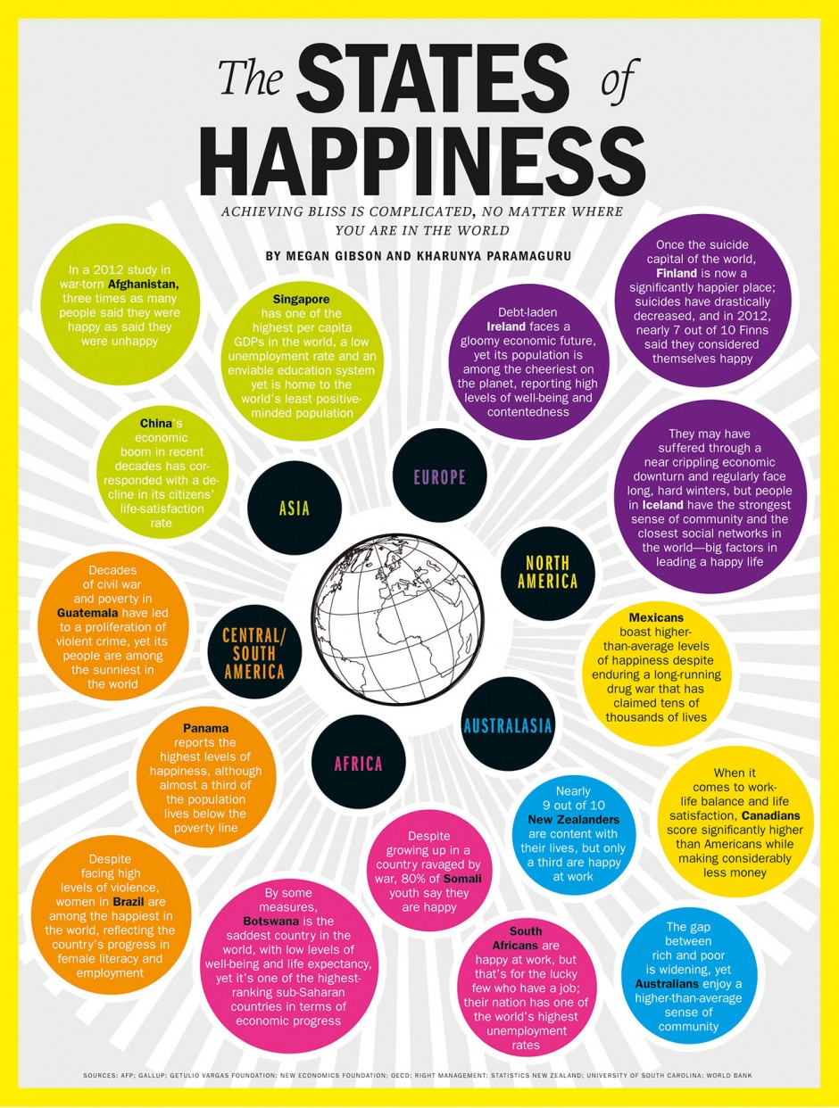 The states of happiness Design: Heather Jones Quelle: Time magazine Jahr: 2013