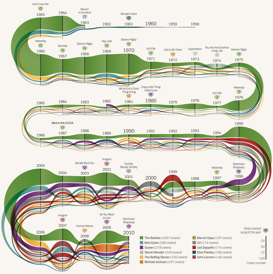 Cover mania Design: DensityDesign Lab (Michele Mauri) Quelle: Corriere della Sera Recherche: Stefania Ulivi Jahr: 2012