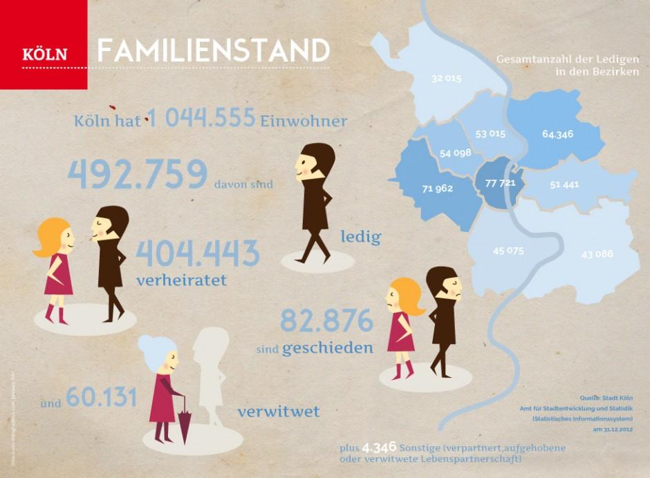 Infografik aus der Reihe »Köln. Illustrierte Daten und Fakten«, April bis Juli 2014