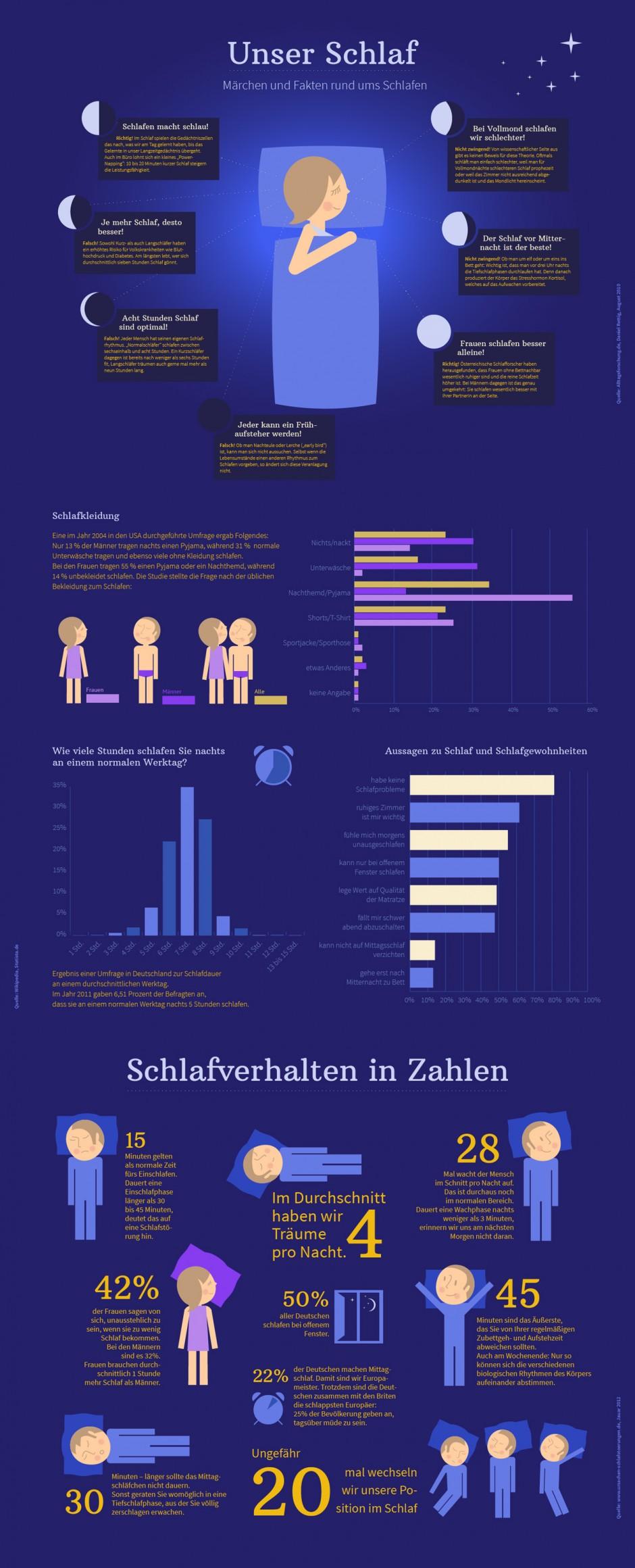Infografik zum Thema »Unser Schlaf«, August 2014
