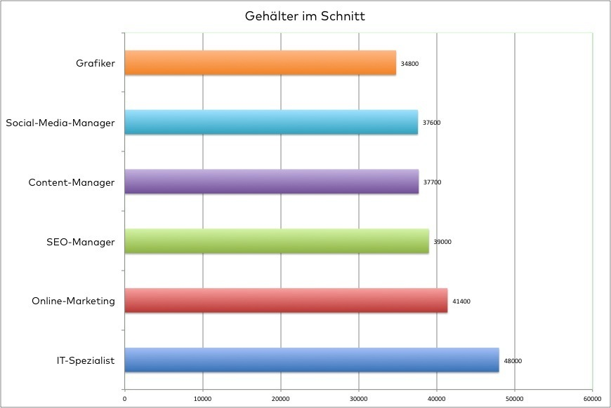 Branche_Gehaelter_Onlinebranche_0515_Tabelle