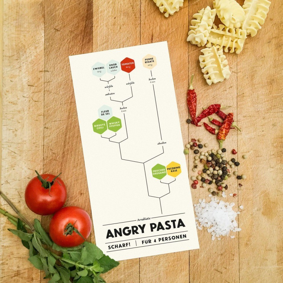 Graphical Cooking – Angry Pasta