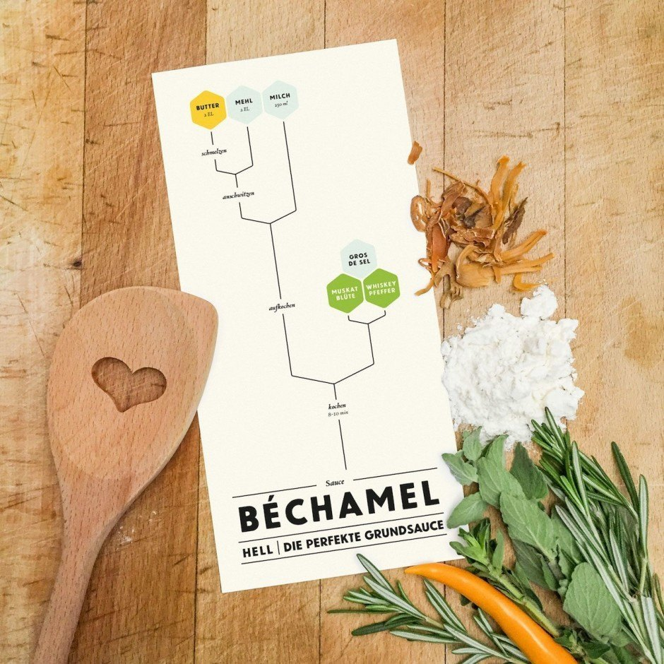Graphical Cooking – Béchamel
