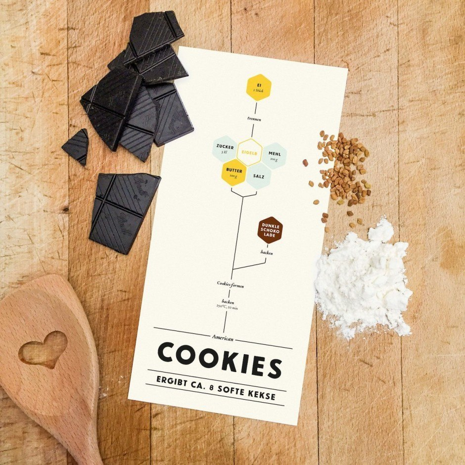 Graphical Cooking – Cookies