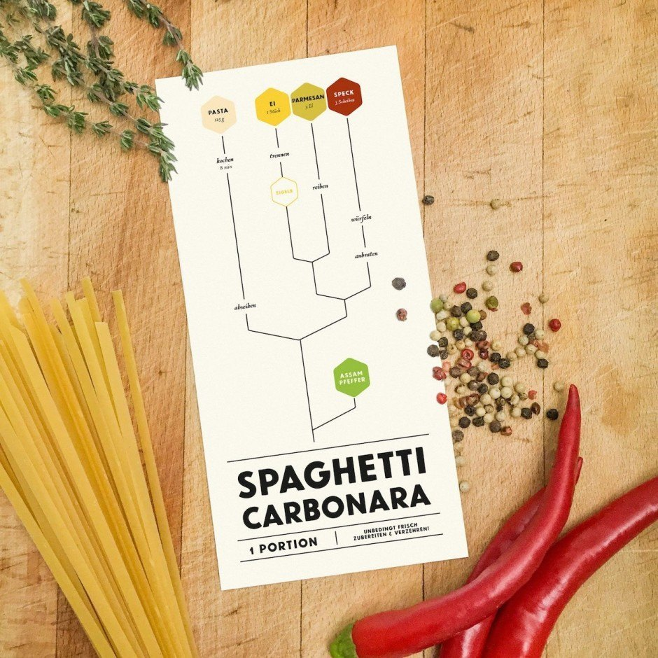 Graphical Cooking – Spaghetti Carbonara