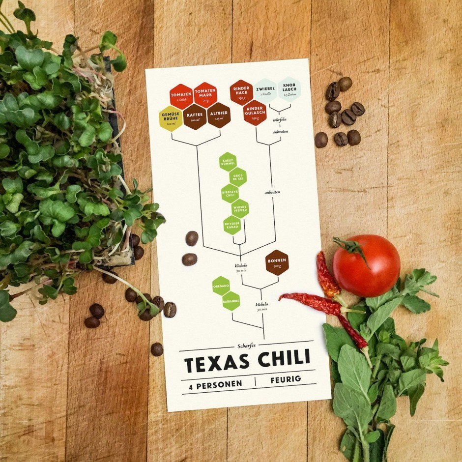 Graphical Cooking – Texas Chili