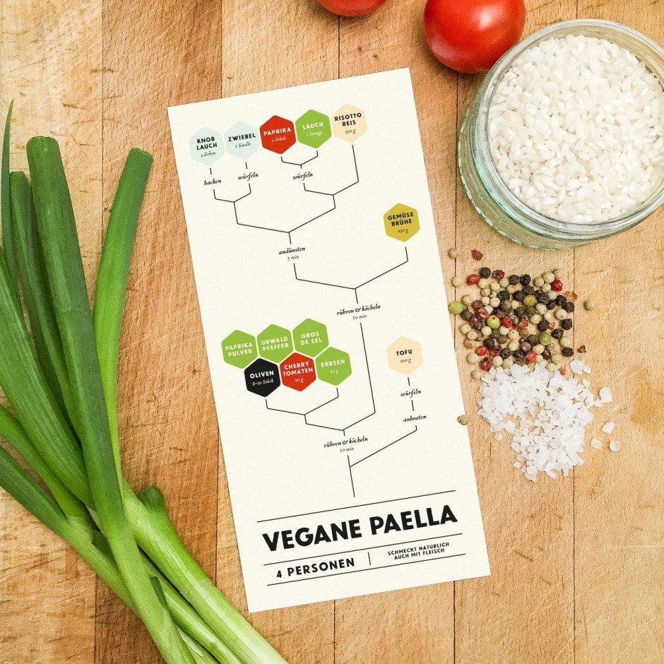 Graphical Cooking – Vegane Paella