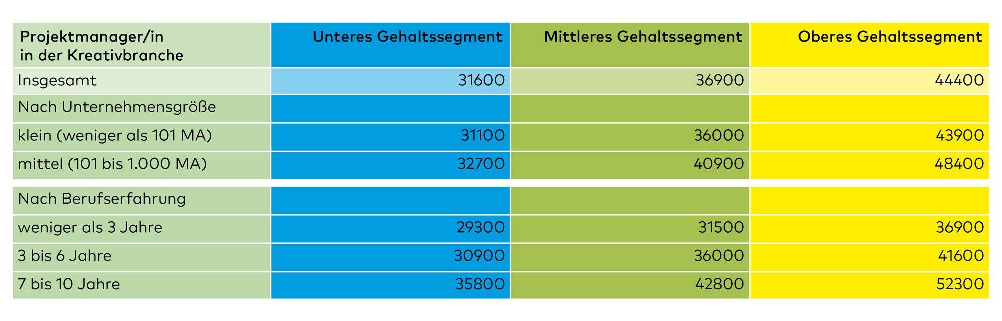 Gehaltstabelle_Projektmanager_082015