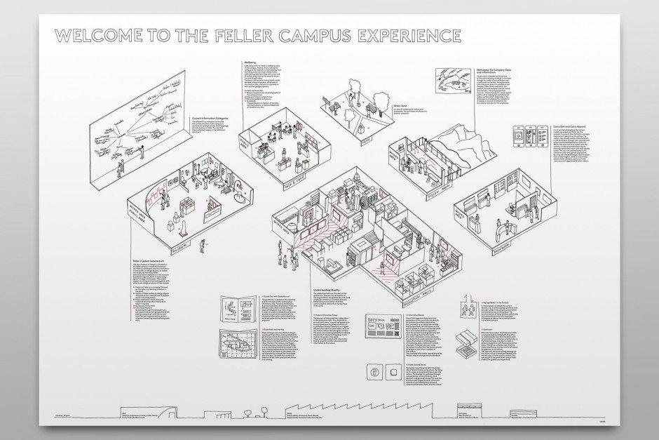 Feller – Konzeptposter