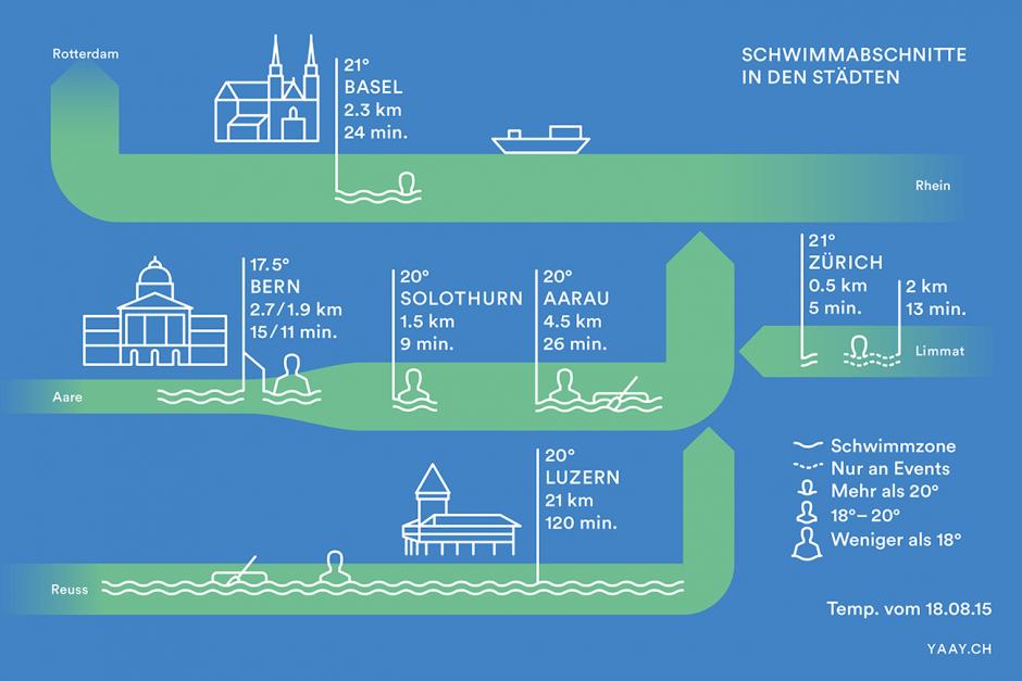 Flussschwimmen – Infografik