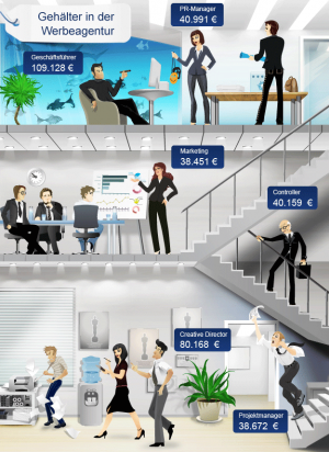 Gehalt-Werbeagentur-Werbebranche-2016-t