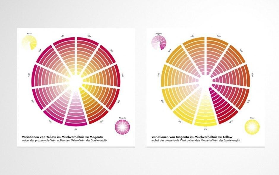 Farbe genauer betrachtet und analysiert.