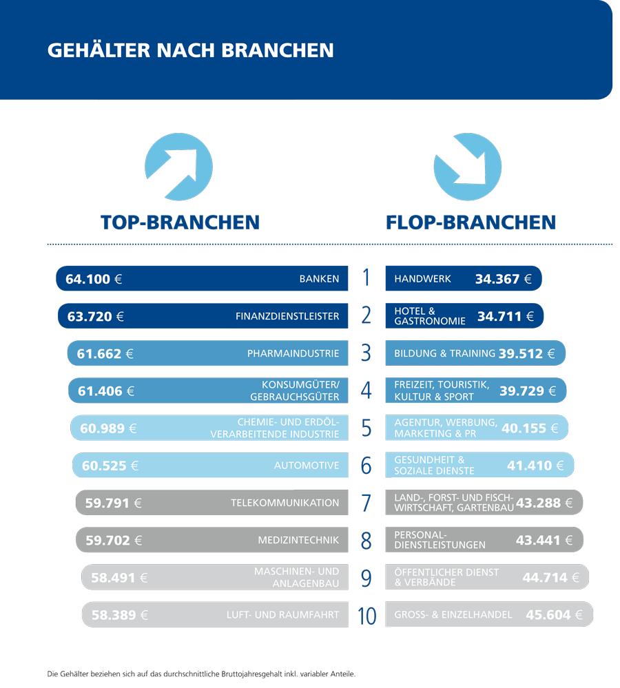 StepStone_Gehaltsreport_2016_nach_Branchen
