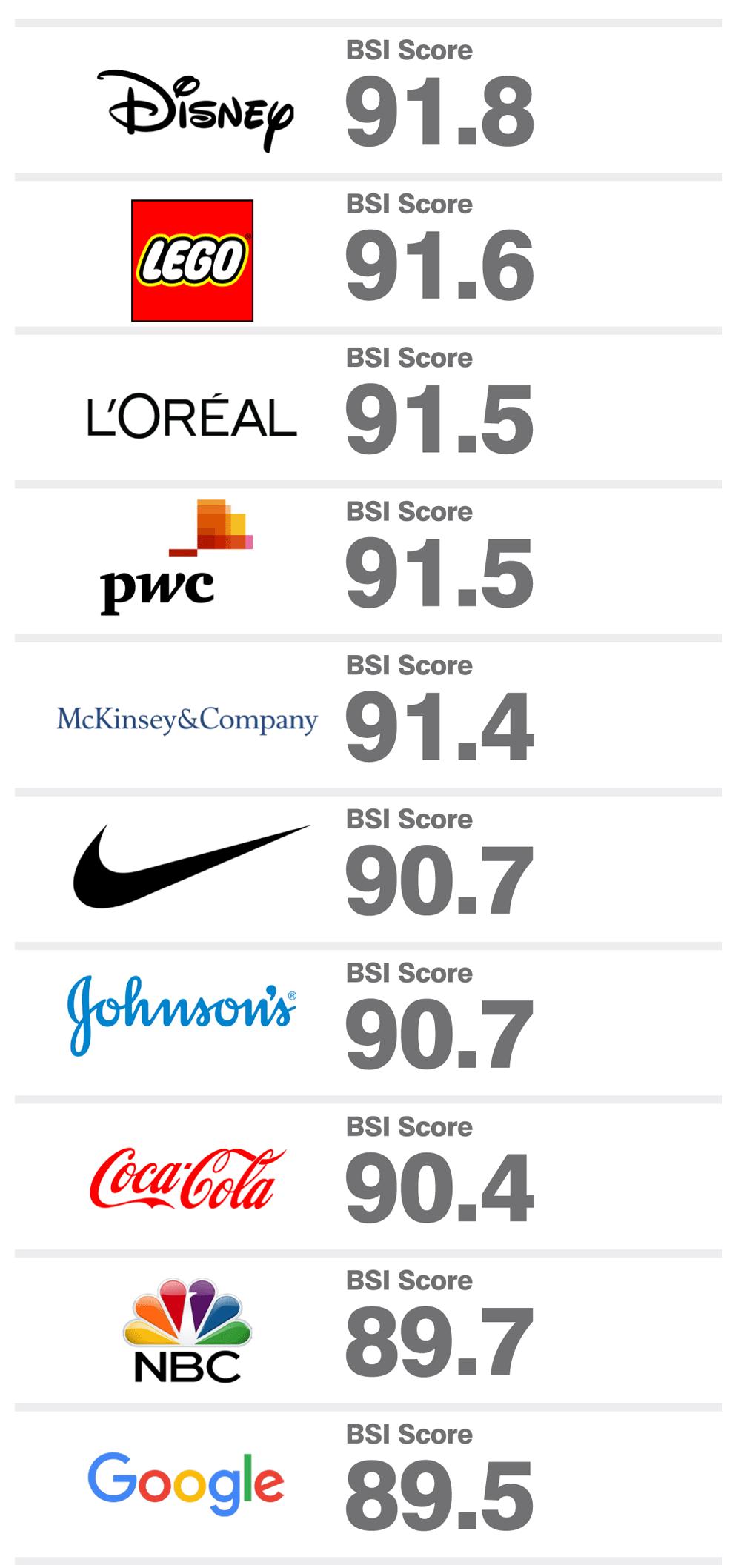 brand_finance_global_500_2016_brand_strength