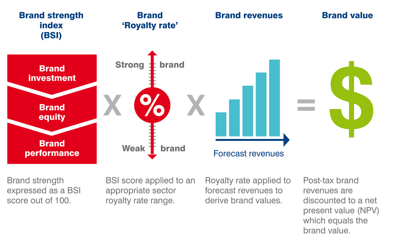 Brand Finance Report 2016: Wer ist die stärkste Marke auf ...