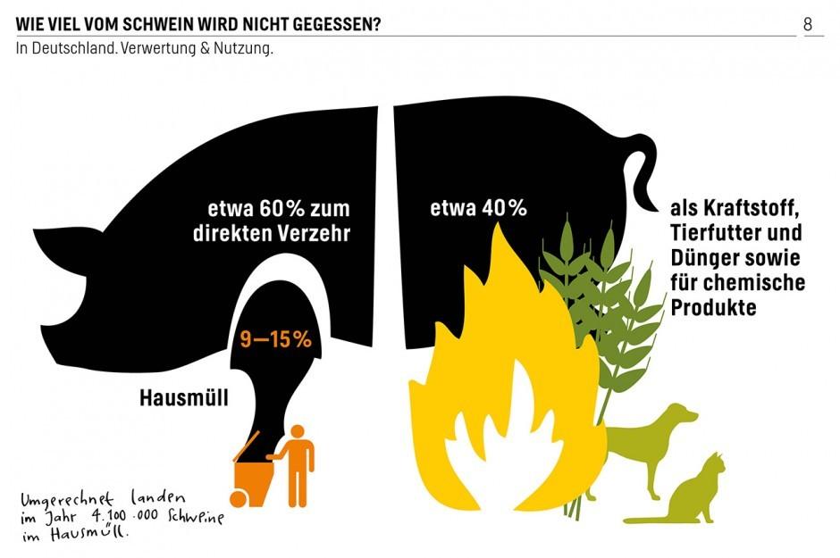 Das von Gesine Grotrian konzipierte und illustrierte Buch »Iss was?! Tiere, Fleisch und ich« gibt's zur viralen Verbreitung kostenlos bei der Heinrich-Böll-Stiftung – auch alle Infografiken lassen sich einzeln downloaden.
