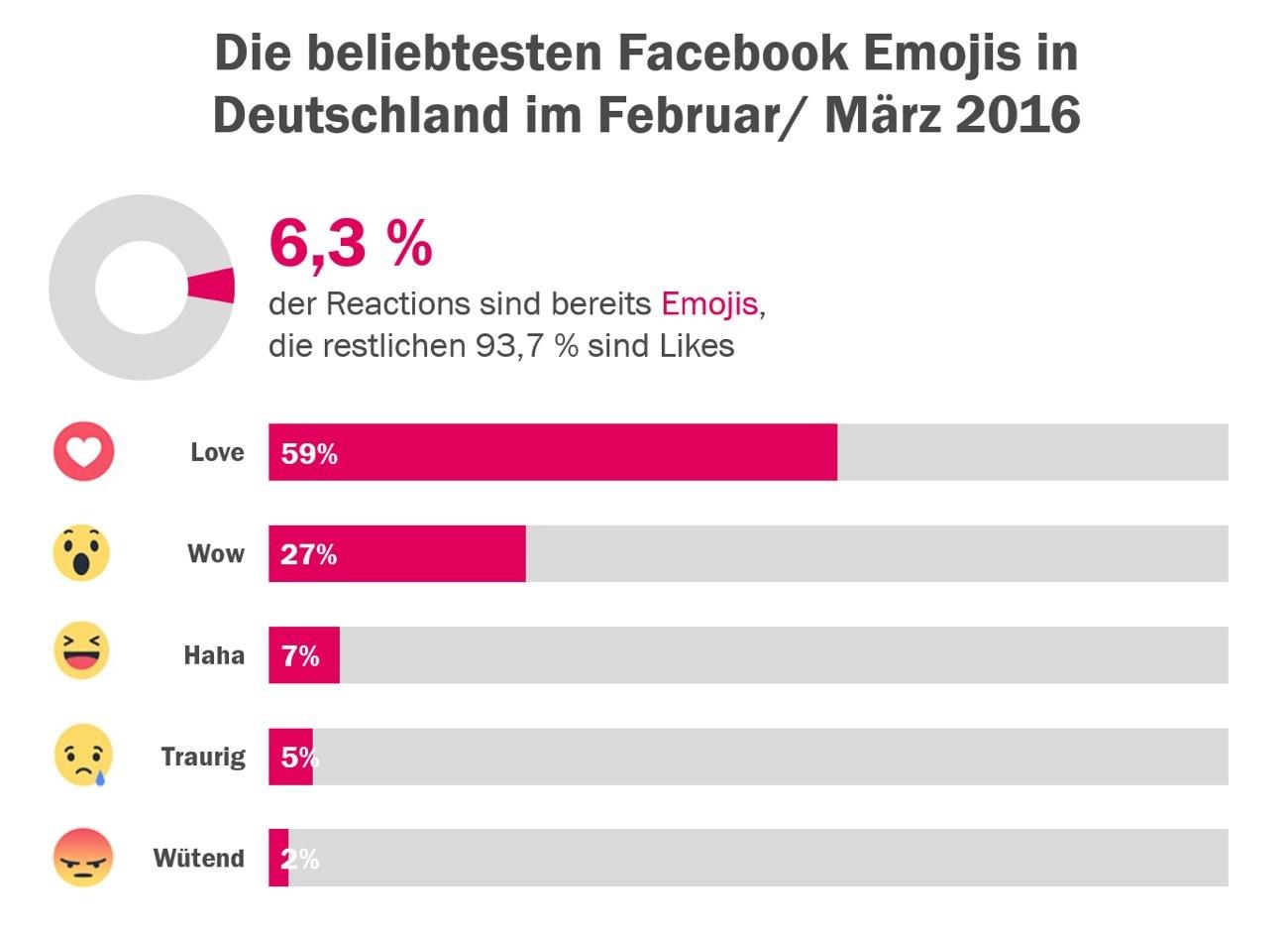 Grafik Facebook Emojis nach Beliebtheit