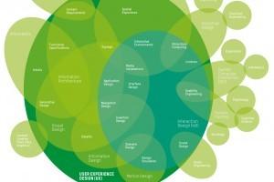UX Design, Interface Design, Interaction Design: Die Berufsbilder in der Digitalbranche sind so vielfältig wie ihre Anwendungbereiche. Das schnelle Fortschreiten der Technologie swowie zahllose Nutzungsszenarien fordern die Ausbildung immer neuer Skills. (Abbildung aus: WEAVE 04.2011)