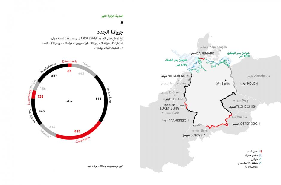 Infografiken Arabisch